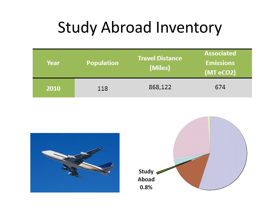Study Abroad Inventory YearPopulation Travel Distance (Miles) Associated Emissions (MT eCO2) 2010118 868,122674