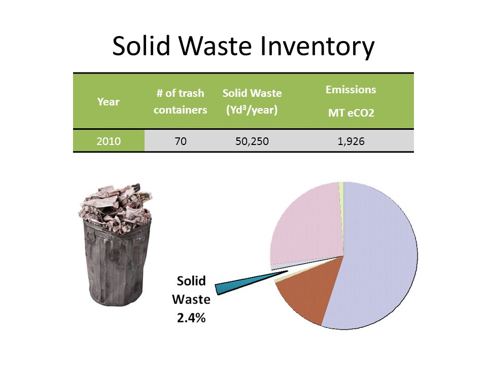 Solid Waste Inventory Year # of trash containers Solid Waste (Yd 3 /year) Emissions MT eCO2 20107050,2501,926