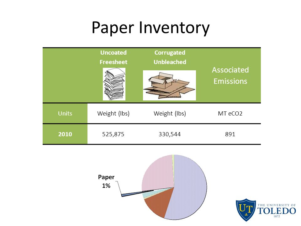 Paper Inventory Uncoated Freesheet Corrugated Unbleached Associated Emissions UnitsWeight (lbs) MT eCO2 2010525,875330,544891