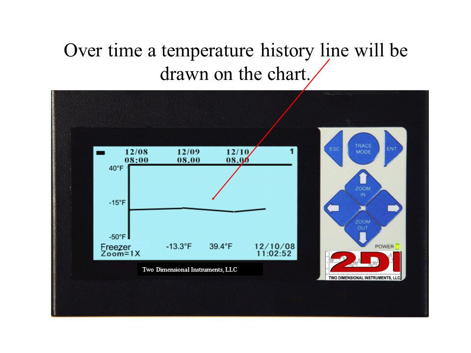 Over time a temperature history line will be drawn on the chart. Two Dimensional Instruments, LLC