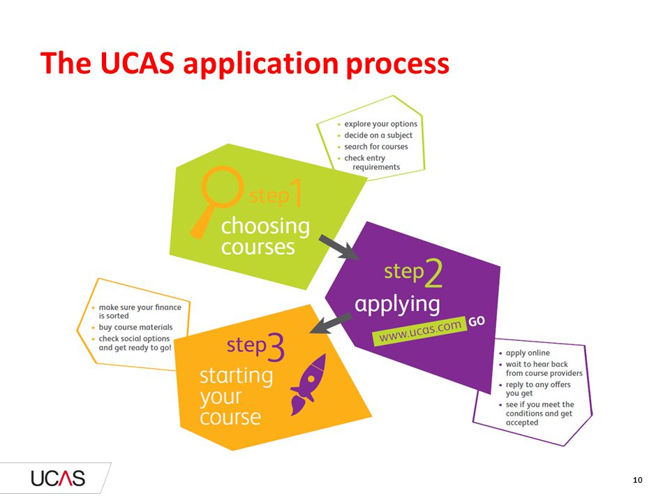 10 The UCAS application process