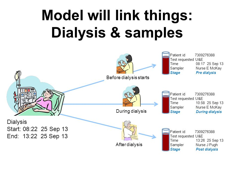 Model will link things: Dialysis & samples Before dialysis starts Patient id 7309276388 Test requested U&E Time 08:17 25 Sep 13 Sampler Nurse E McKay Stage Pre dialysis During dialysis Patient id 7309276388 Test requested U&E Time 10:58 25 Sep 13 Sampler Nurse E McKay Stage During dialysis After dialysis Patient id 7309276388 Test requested U&E Time 13:26 25 Sep 13 Sampler Nurse J Pugh Stage Post dialysis Dialysis Start: 08:22 25 Sep 13 End: 13:22 25 Sep 13