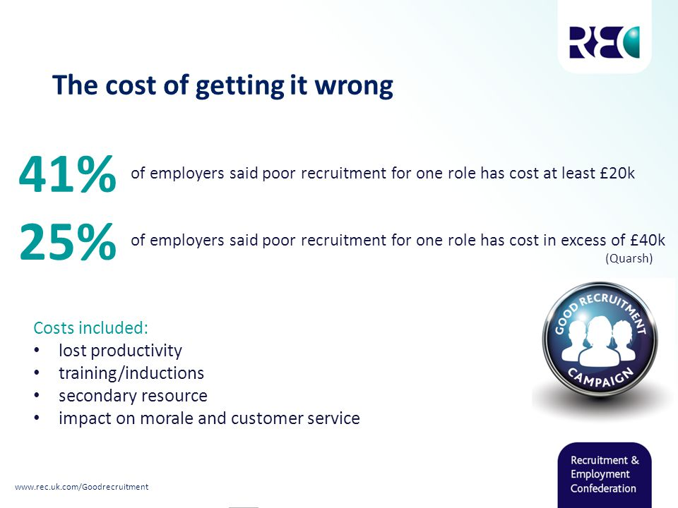The cost of getting it wrong 41% of employers said poor recruitment for one role has cost at least £20k 25% of employers said poor recruitment for one role has cost in excess of £40k (Quarsh) Costs included: lost productivity training/inductions secondary resource impact on morale and customer service www.rec.uk.com/Goodrecruitment