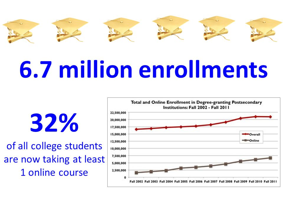 32% of all college students are now taking at least 1 online course 6.7 million enrollments