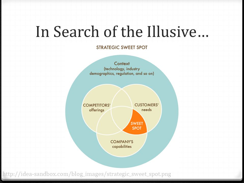 In Search of the Illusive… http://idea-sandbox.com/blog_images/strategic_sweet_spot.png