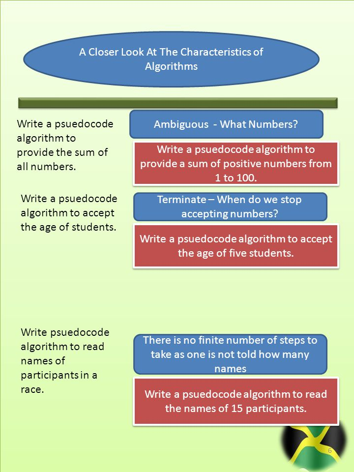 6 A Closer Look At The Characteristics of Algorithms Write a psuedocode algorithm to provide the sum of all numbers.