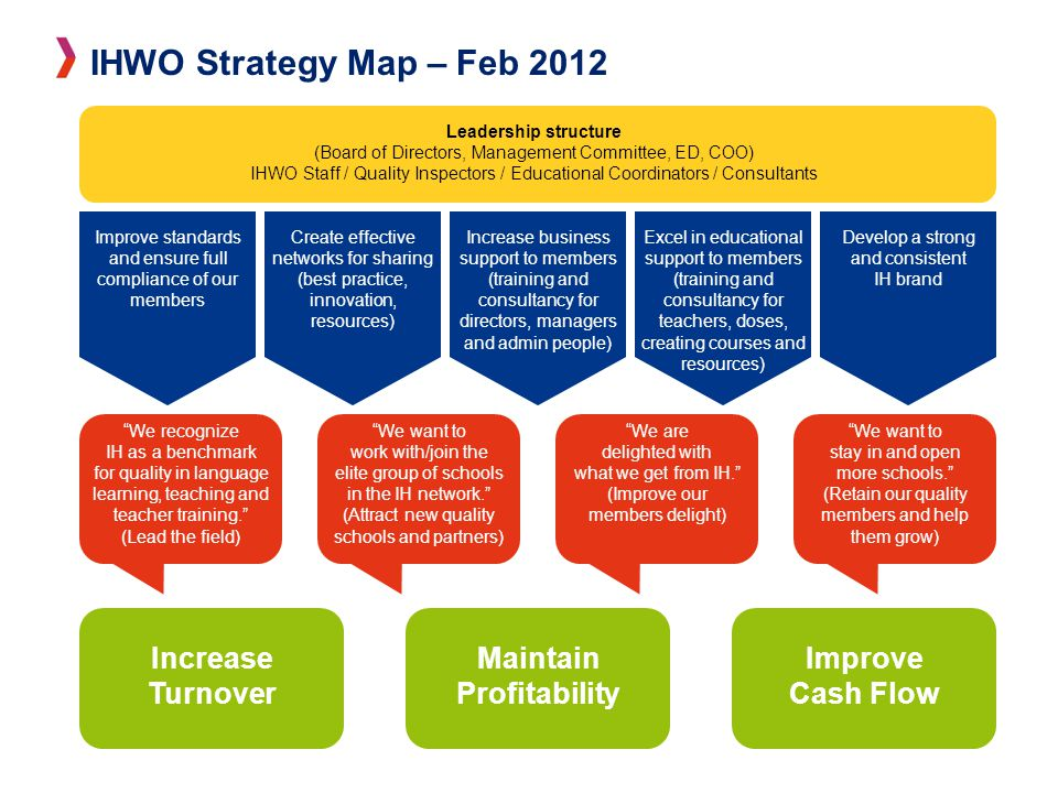 STRATEGY MAP – FEB 2012 Leadership structure (Board of Directors, Management Committee, ED, COO) IHWO Staff / Quality Inspectors / Educational Coordinators / Consultants Increase Turnover Maintain Profitability Improve Cash Flow Improve standards and ensure full compliance of our members Create effective networks for sharing (best practice, innovation, resources) Increase business support to members (training and consultancy for directors, managers and admin people) Excel in educational support to members (training and consultancy for teachers, doses, creating courses and resources) Develop a strong and consistent IH brand We recognize IH as a benchmark for quality in language learning, teaching and teacher training. (Lead the field) We want to stay in and open more schools. (Retain our quality members and help them grow) We are delighted with what we get from IH. (Improve our members delight) We want to work with/join the elite group of schools in the IH network. (Attract new quality schools and partners) IHWO Strategy Map – Feb 2012