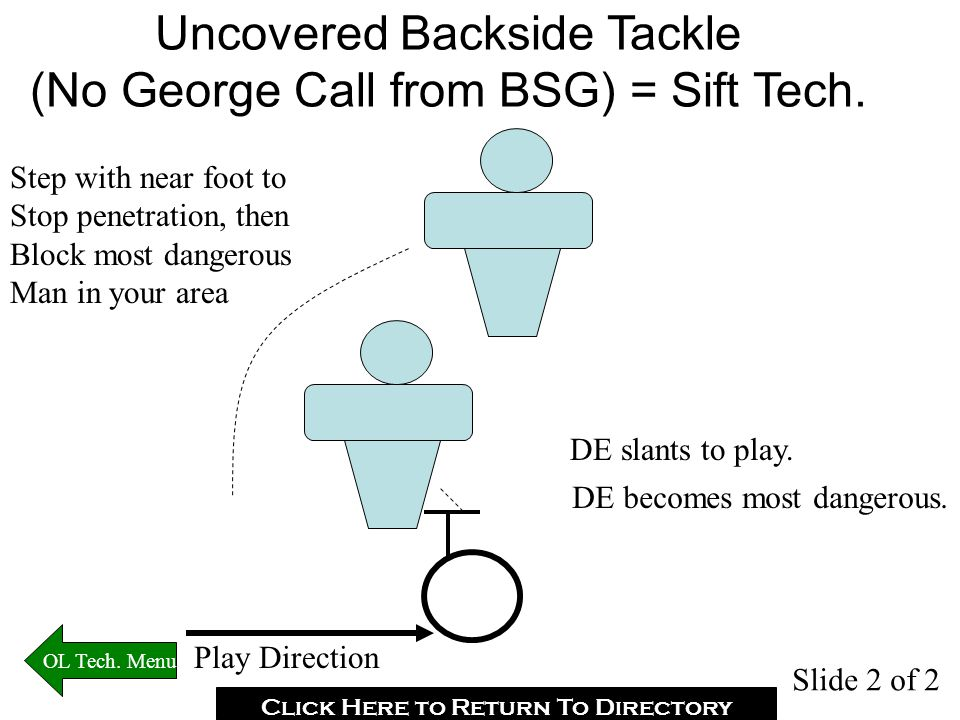 Uncovered Backside Tackle (No George Call from BSG) = Sift Tech.