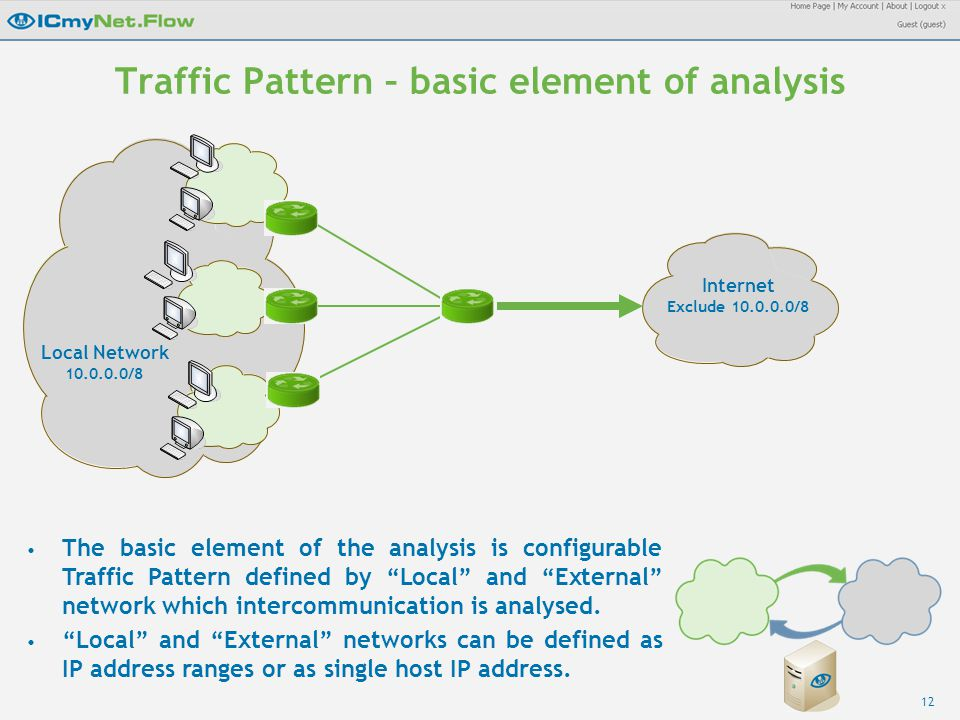 12 Traffic Pattern – basic element of analysis Local Network 10.0.0.0/8 Internet Exclude 10.0.0.0/8 The basic element of the analysis is configurable Traffic Pattern defined by Local and External network which intercommunication is analysed.