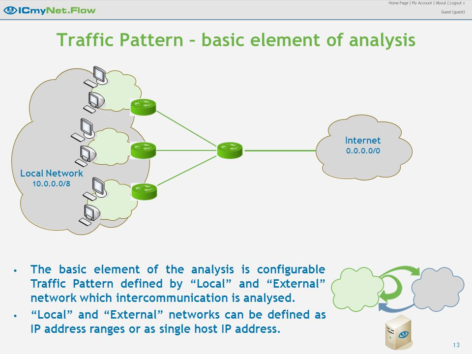 13 Traffic Pattern – basic element of analysis Local Network 10.0.0.0/8 Internet 0.0.0.0/0 The basic element of the analysis is configurable Traffic Pattern defined by Local and External network which intercommunication is analysed.
