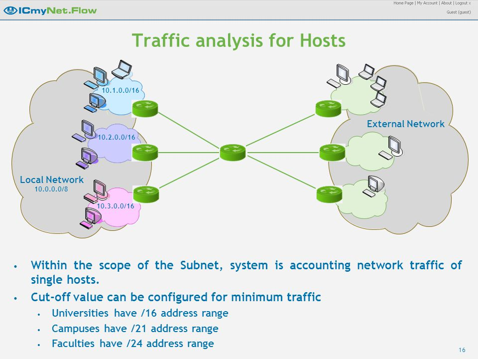 16 10.3.0.0/16 10.2.0.0/16 10.1.0.0/16 Traffic analysis for Hosts Local Network 10.0.0.0/8 External Network Within the scope of the Subnet, system is accounting network traffic of single hosts.