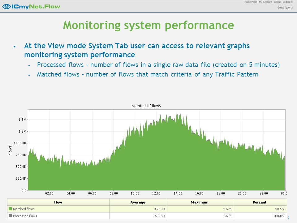 40 Monitoring system performance At the View mode System Tab user can access to relevant graphs monitoring system performance Processed flows - number of flows in a single raw data file (created on 5 minutes) Matched flows – number of flows that match criteria of any Traffic Pattern
