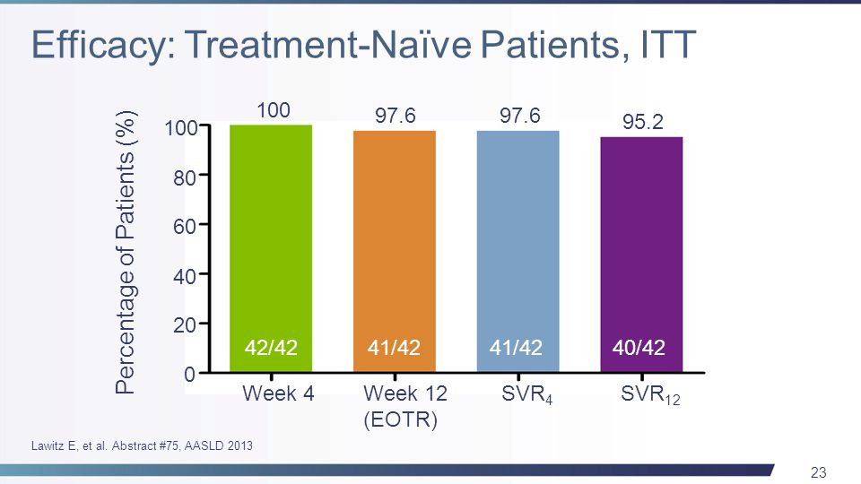 23 Week 4Week 12 (EOTR) SVR 4 SVR 12 0 20 40 60 80 100 Percentage of Patients (%) 100 97.6 42/4241/42 40/42 97.6 95.2 Lawitz E, et al.