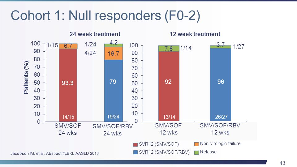 43 24 week treatment 13/14 26/27 SMV/SOF 12 wks SMV/SOF/RBV 12 wks SVR12 (SMV/SOF) SVR12 (SMV/SOF/RBV) 1/27 1/14 14/15 19/24 SMV/SOF 24 wks SMV/SOF/RBV 24 wks Patients (%) 1/24 4/24 1/15 Non-virologic failure Relapse 12 week treatment 6.7