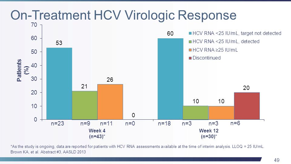 49 n=23n=18 n=3 n=6 Week 4 (n=43)* Patients (%) n=11 n=3 n=0 Week 12 (n=30)* *As the study is ongoing, data are reported for patients with HCV RNA assessments available at the time of interim analysis.