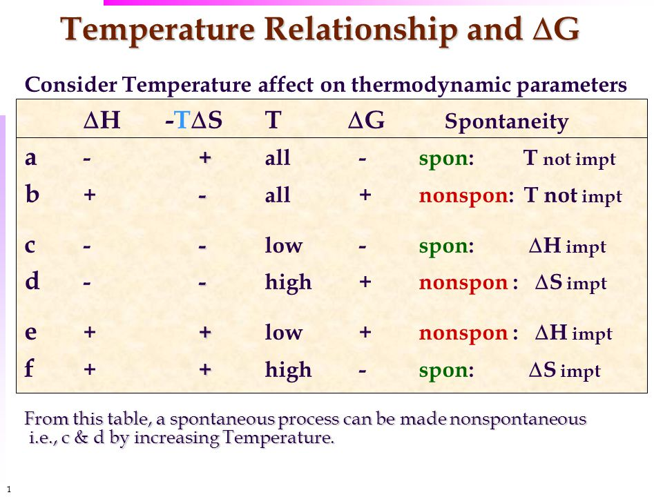 1212 Temperature Relationship and  G Consider Temperature affect on thermodynamic parameters  H-T  ST  G Spontaneity + a - +all -spon: T not impt - b + -all +nonspon: T not impt - c - -low -spon:  H impt - d - -high +nonspon :  S impt + e + +low +nonspon :  H impt + f + +high -spon:  S impt From this table, a spontaneous process can be made nonspontaneous i.e., c & d by increasing Temperature.