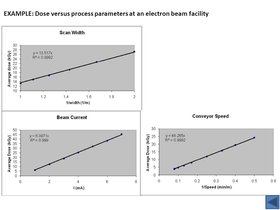 EXAMPLE: Dose versus process parameters at an electron beam facility