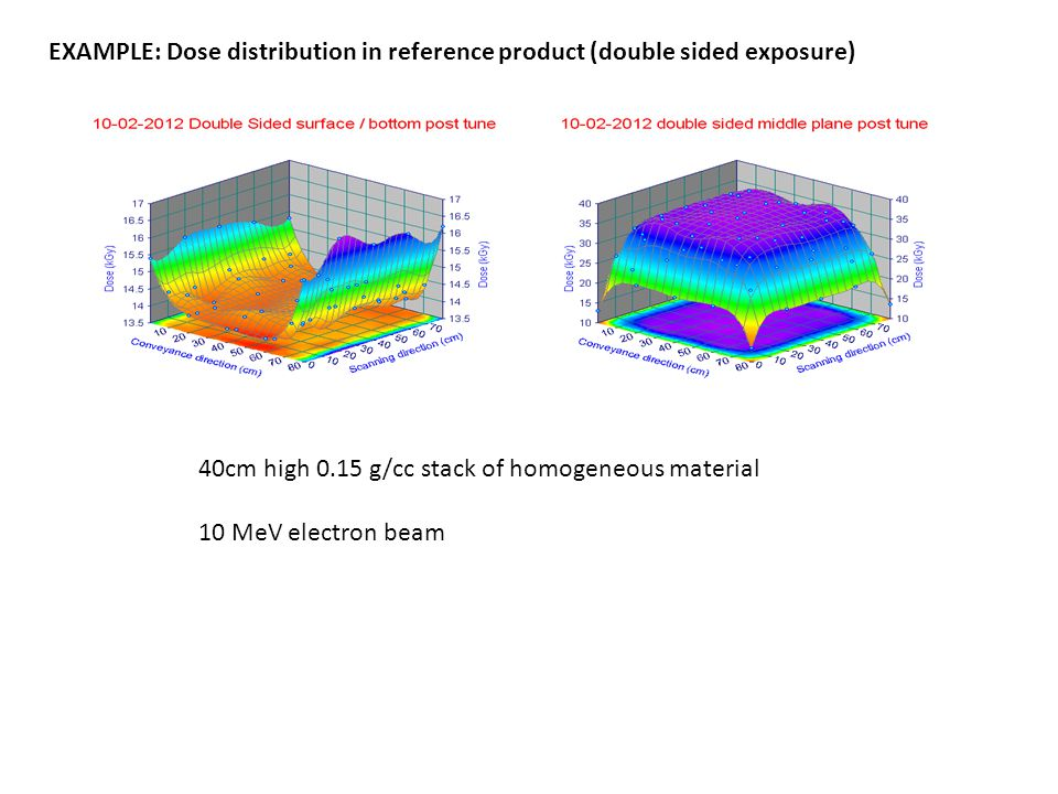 EXAMPLE: Dose distribution in reference product (double sided exposure) 40cm high 0.15 g/cc stack of homogeneous material 10 MeV electron beam