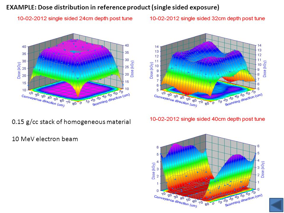 EXAMPLE: Dose distribution in reference product (single sided exposure) 0.15 g/cc stack of homogeneous material 10 MeV electron beam