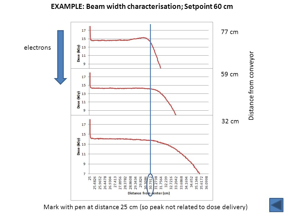 electrons EXAMPLE: Beam width characterisation; Setpoint 60 cm 77 cm 59 cm 32 cm Mark with pen at distance 25 cm (so peak not related to dose delivery)
