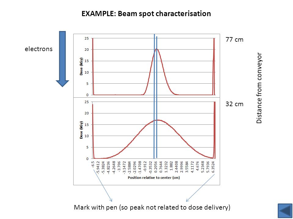 electrons 77 cm 32 cm EXAMPLE: Beam spot characterisation Mark with pen (so peak not related to dose delivery)