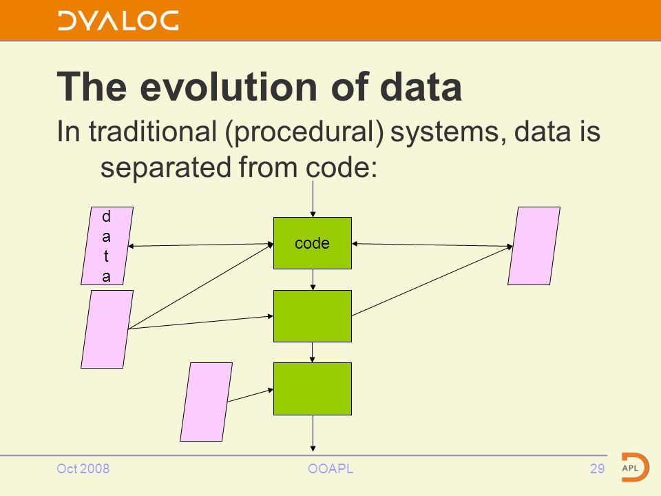 Oct 2008OOAPL29 The evolution of data In traditional (procedural) systems, data is separated from code: datadata code