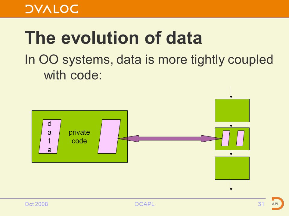 Oct 2008OOAPL31 The evolution of data In OO systems, data is more tightly coupled with code: private code datadata