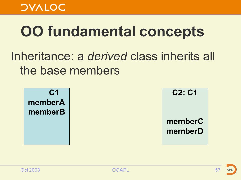 Oct 2008OOAPL57 OO fundamental concepts Inheritance: a derived class inherits all the base members C1 memberA memberB C2: C1 memberC memberD