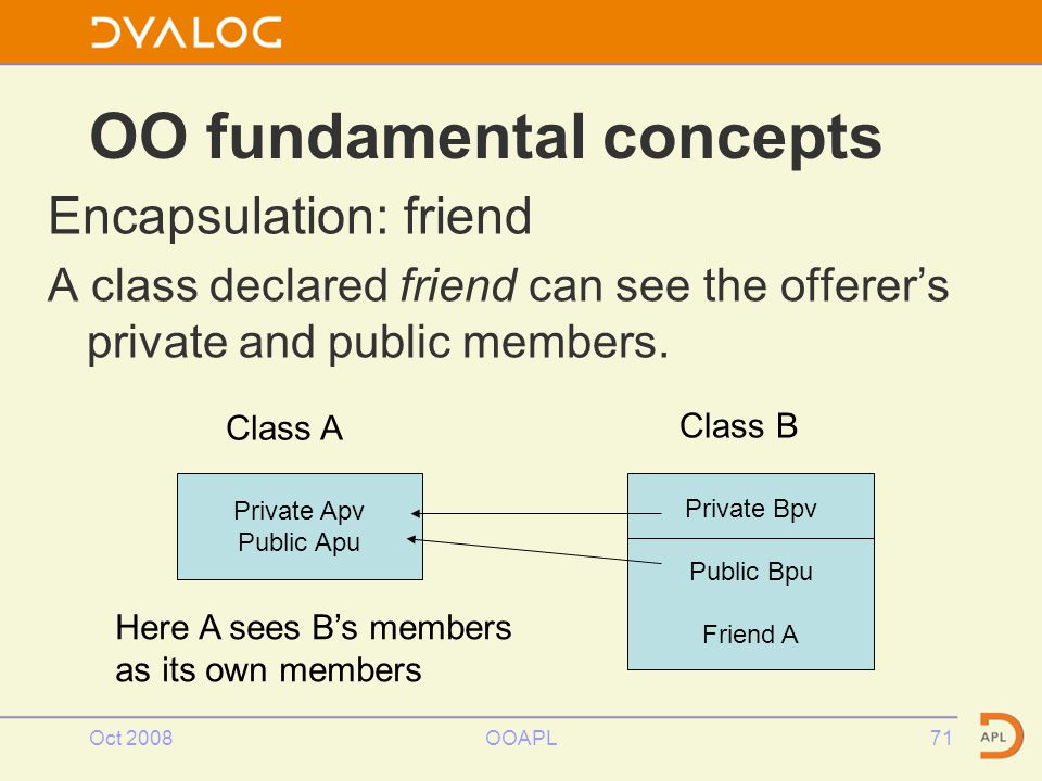 Oct 2008OOAPL71 OO fundamental concepts Encapsulation: friend A class declared friend can see the offerer's private and public members.