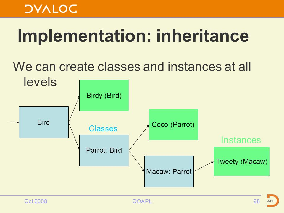 Oct 2008OOAPL98 We can create classes and instances at all levels Implementation: inheritance Bird Parrot: Bird Tweety (Macaw) Macaw: Parrot Instances Classes Birdy (Bird) Coco (Parrot)