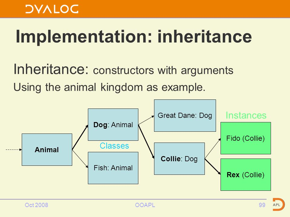 Oct 2008OOAPL99 Implementation: inheritance Inheritance: constructors with arguments Using the animal kingdom as example.