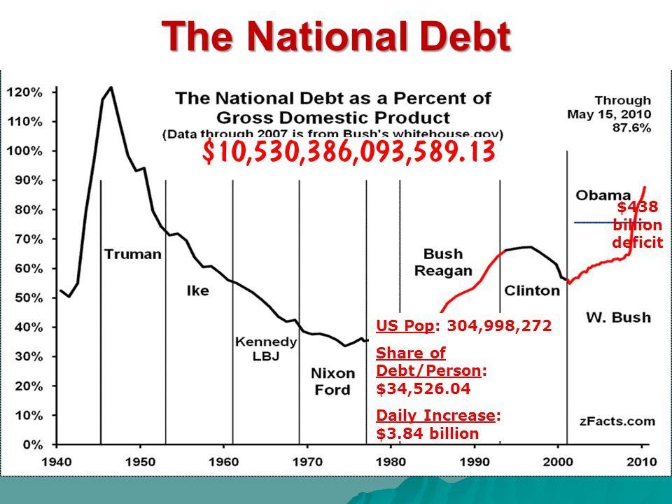 The National Debt US Pop: 304,998,272 Share of Debt/Person: $34,526.04 Daily Increase: $3.84 billion $438 billion deficit