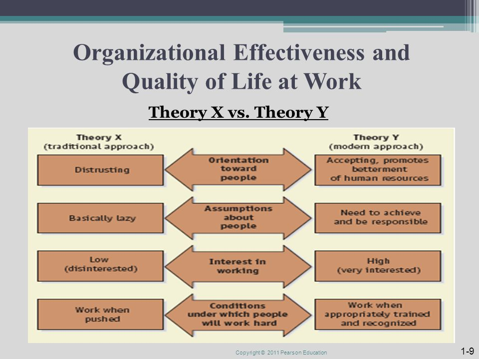 Organizational Effectiveness and Quality of Life at Work Theory X vs.