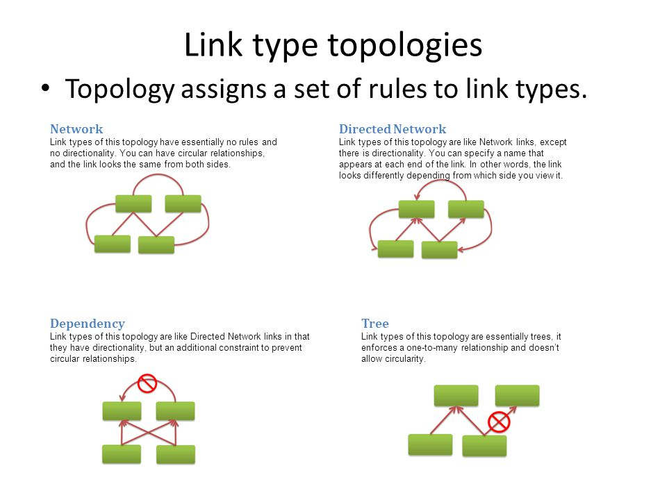 Link type topologies Topology assigns a set of rules to link types.