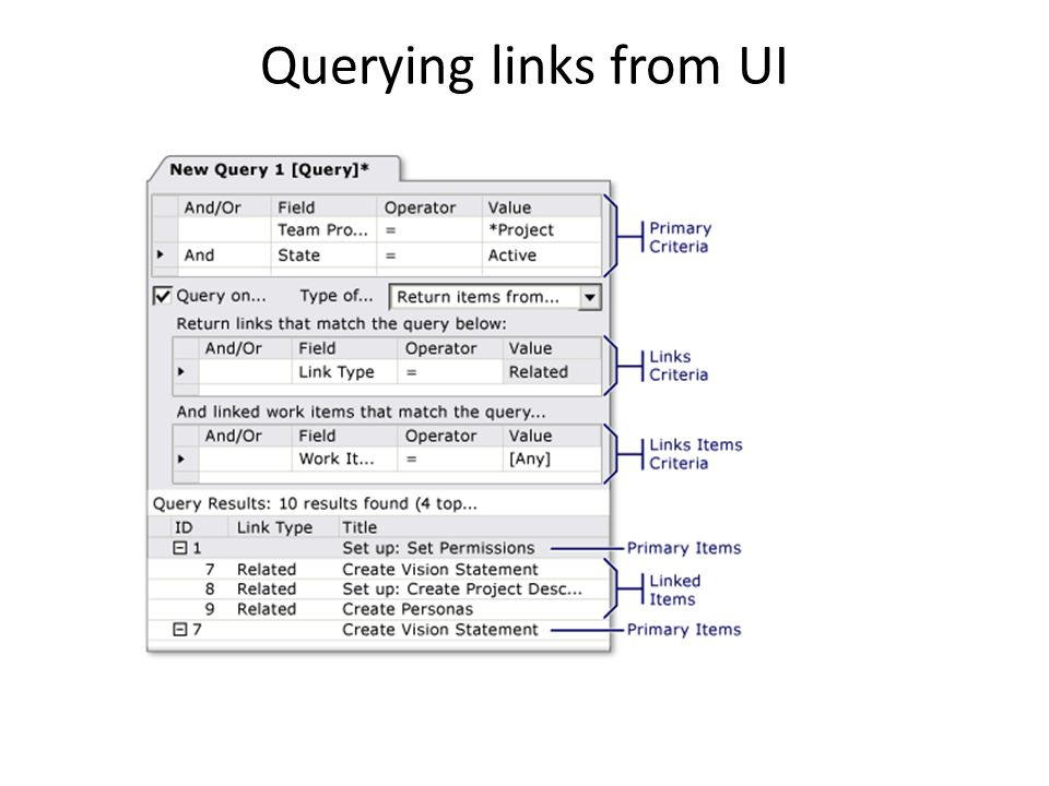 Querying links from UI
