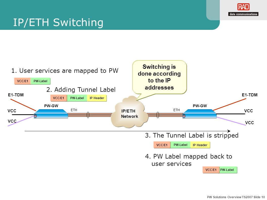 PW Solutions Overview TS2007 Slide 10 IP/ETH Switching 2.