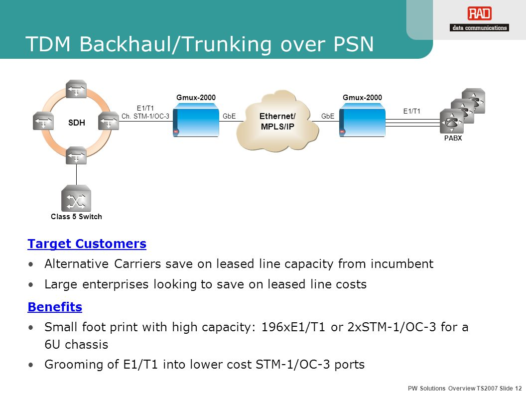 PW Solutions Overview TS2007 Slide 12 TDM Backhaul/Trunking over PSN Target Customers Alternative Carriers save on leased line capacity from incumbent Large enterprises looking to save on leased line costs Benefits Small foot print with high capacity: 196xE1/T1 or 2xSTM-1/OC-3 for a 6U chassis Grooming of E1/T1 into lower cost STM-1/OC-3 ports GbE Gmux-2000 SDH Class 5 Switch E1/T1 Ch.
