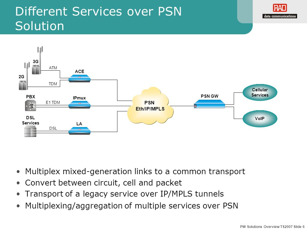 PW Solutions Overview TS2007 Slide 6 Different Services over PSN Solution Multiplex mixed-generation links to a common transport Convert between circuit, cell and packet Transport of a legacy service over IP/MPLS tunnels Multiplexing/aggregation of multiple services over PSN PSN GW DSL Services PSN Eth/IP/MPLS ATM PBX E1 TDM DSL TDM 2G LA ACE IPmux 3G Cellular Services VoIP