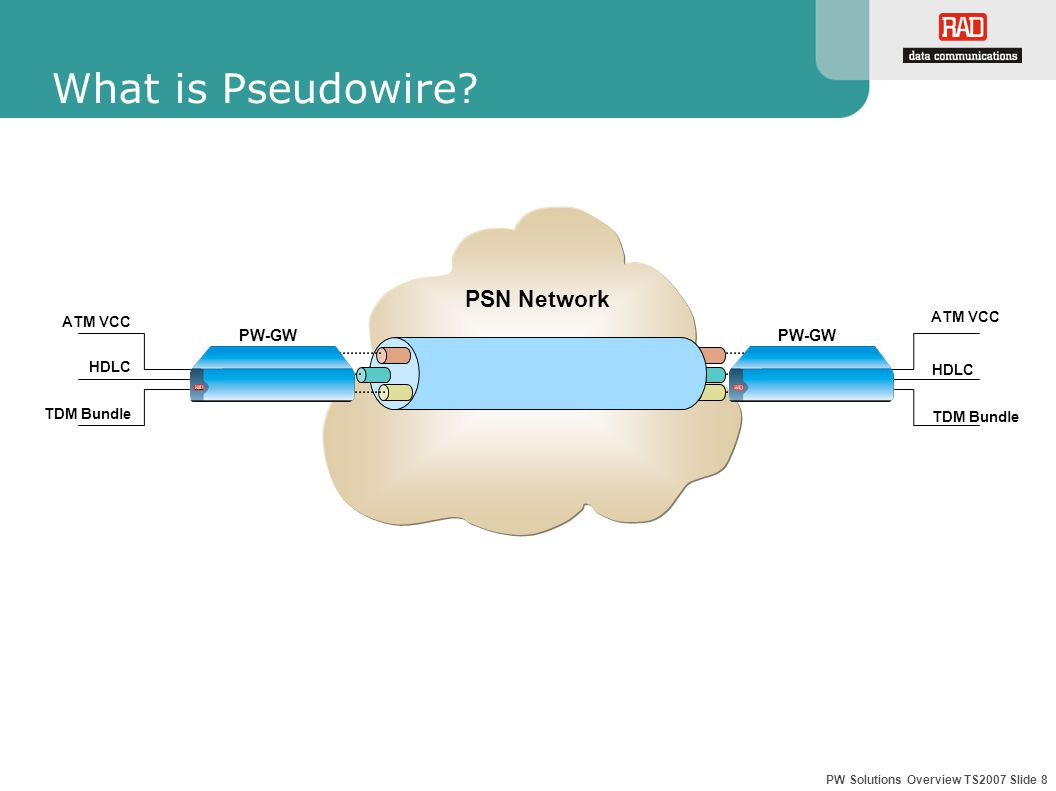 PW Solutions Overview TS2007 Slide 8 What is Pseudowire.