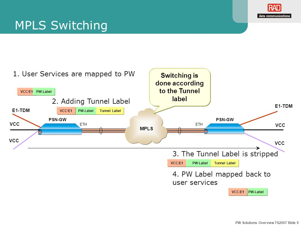 PW Solutions Overview TS2007 Slide 9 PW-Label MPLS Switching 2.