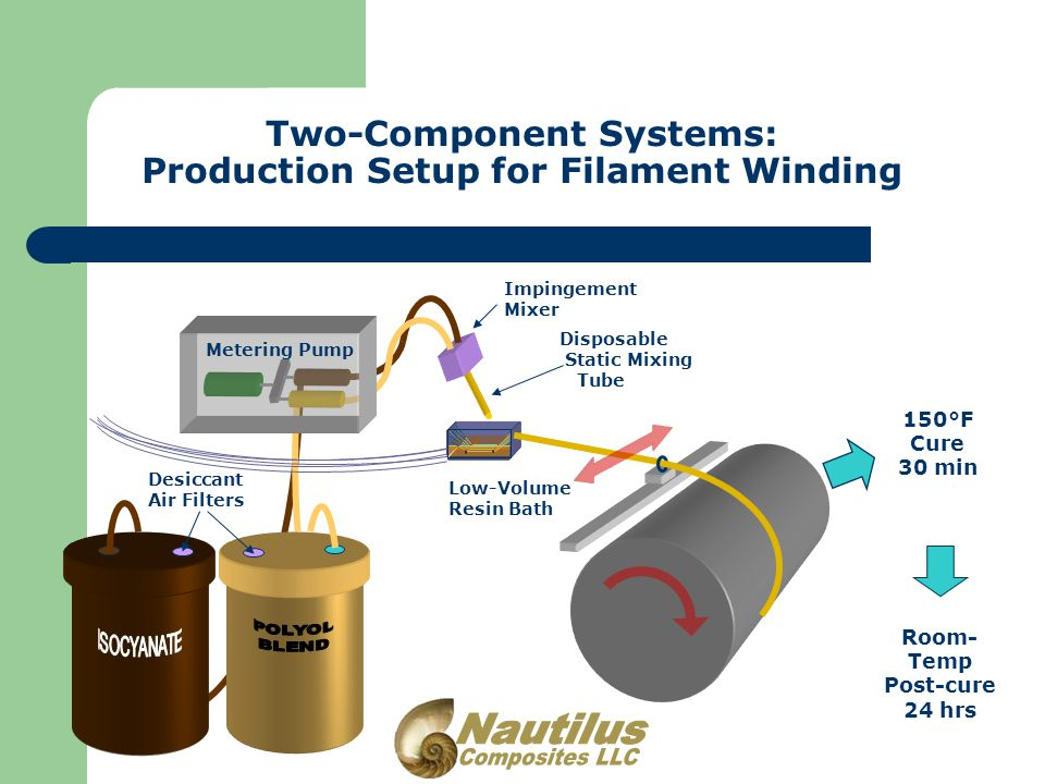 Two-Component Systems: Production Setup for Filament Winding Disposable Static Mixing Tube Impingement Mixer Metering Pump Low-Volume Resin Bath 150°F Cure 30 min Room- Temp Post-cure 24 hrs Desiccant Air Filters