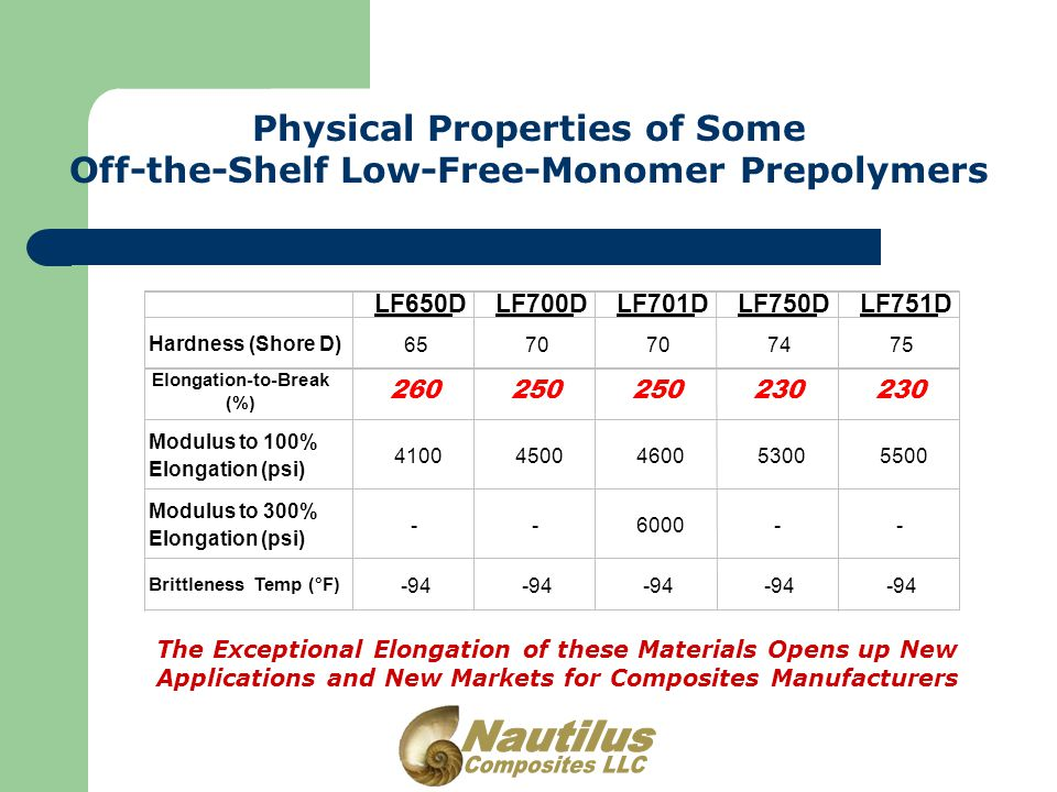 Physical Properties of Some Off-the-Shelf Low-Free-Monomer Prepolymers The Exceptional Elongation of these Materials Opens up New Applications and New Markets for Composites Manufacturers LF650DLF700DLF701DLF750DLF751D Hardness (Shore D) 6570 7475 Elongation-to-Break (%) 260250 230 Modulus to 100% Elongation (psi) 41004500460053005500 Modulus to 300% Elongation (psi) --6000-- Brittleness Temp (°F) -94