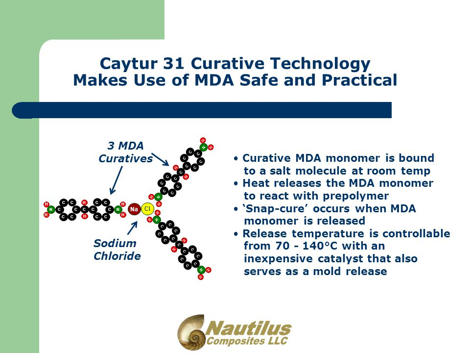 Caytur 31 Curative Technology Makes Use of MDA Safe and Practical C C C C C C H H N H H C C C C C C C H H N C C C C C C H H N H H C C C C C C C H H N C C C C C C H H N H H C C C C C C C H H N Na Cl 3 MDA Curatives Sodium Chloride Curative MDA monomer is bound to a salt molecule at room temp Heat releases the MDA monomer to react with prepolymer 'Snap-cure' occurs when MDA monomer is released Release temperature is controllable from 70 - 140°C with an inexpensive catalyst that also serves as a mold release