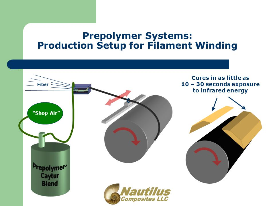 Prepolymer Systems: Production Setup for Filament Winding Shop Air Fiber Cures in as little as 10 – 30 seconds exposure to infrared energy