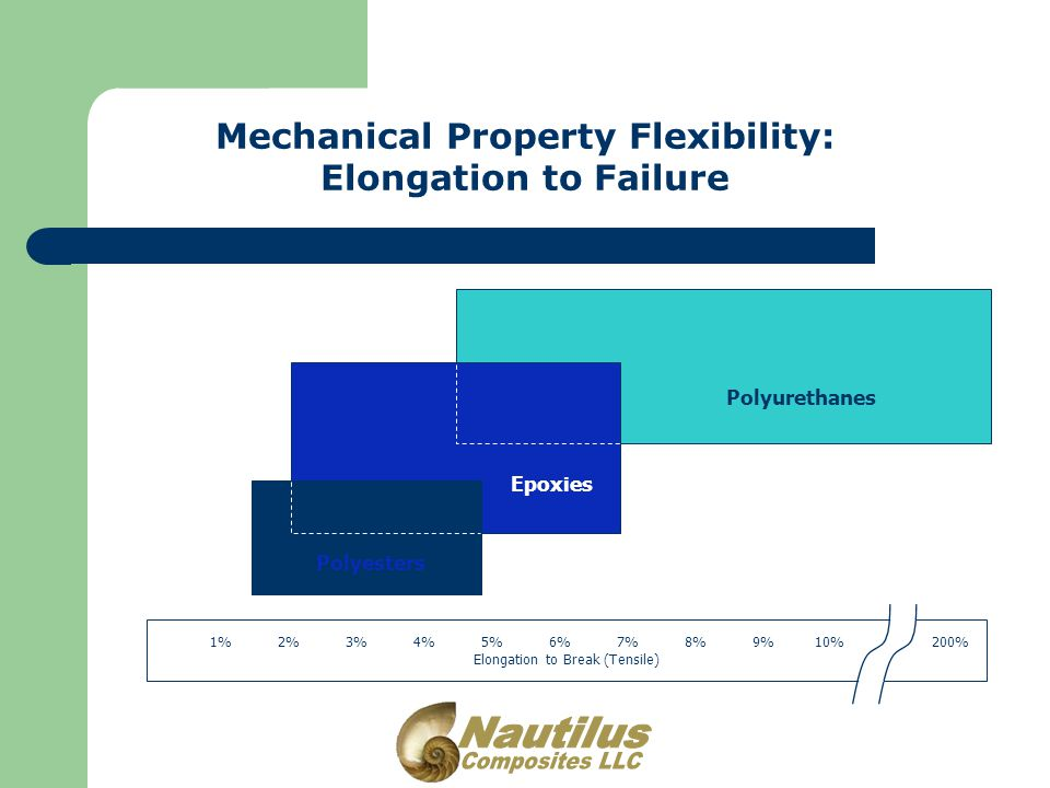 Mechanical Property Flexibility: Elongation to Failure 1% 2% 3% 4% 5% 6% 7% 8% 9% 10% 200% Elongation to Break (Tensile) Polyurethanes Epoxies Polyesters