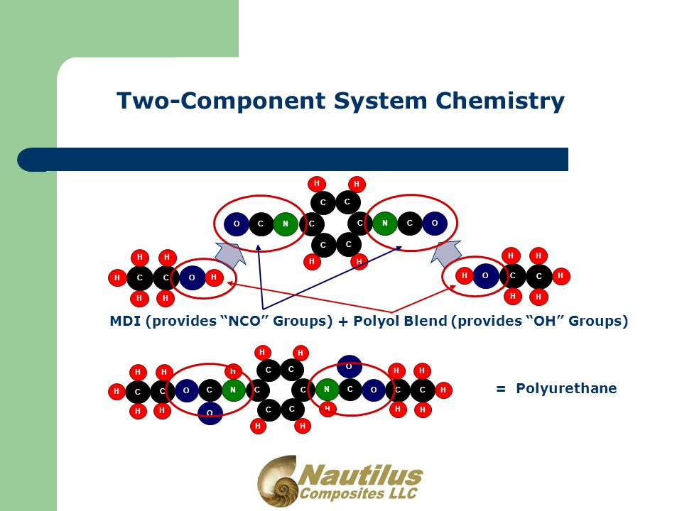 Two-Component System Chemistry MDI (provides NCO Groups) + Polyol Blend (provides OH Groups) = Polyurethane H H C C C C C C H H O H C C H H H H H O H C C H H H H H CN O CN O C C O H H H H H H C C O H H H H H H H H C C C C C C H H CN O CN O