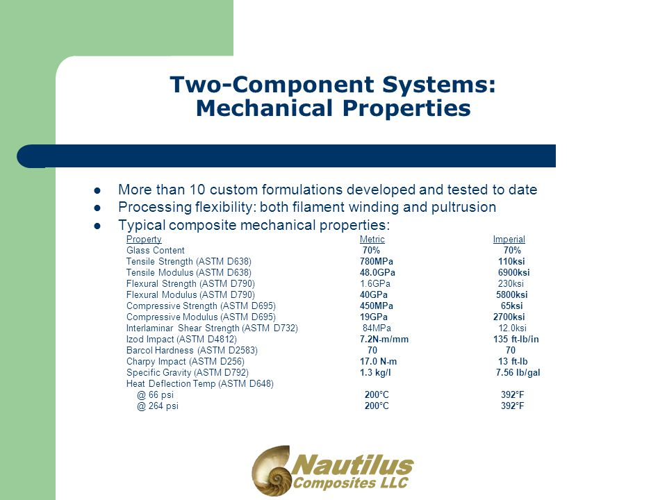 Two-Component Systems: Mechanical Properties More than 10 custom formulations developed and tested to date Processing flexibility: both filament winding and pultrusion Typical composite mechanical properties: PropertyMetricImperial Glass Content 70% 70% Tensile Strength (ASTM D638)780MPa 110ksi Tensile Modulus (ASTM D638)48.0GPa 6900ksi Flexural Strength (ASTM D790)1.6GPa 230ksi Flexural Modulus (ASTM D790)40GPa 5800ksi Compressive Strength (ASTM D695)450MPa 65ksi Compressive Modulus (ASTM D695)19GPa2700ksi Interlaminar Shear Strength (ASTM D732) 84MPa 12.0ksi Izod Impact (ASTM D4812)7.2N-m/mm135 ft-lb/in Barcol Hardness (ASTM D2583) 70 70 Charpy Impact (ASTM D256)17.0 N-m 13 ft-lb Specific Gravity (ASTM D792)1.3 kg/l 7.56 lb/gal Heat Deflection Temp (ASTM D648) @ 66 psi 200°C 392°F @ 264 psi 200°C 392°F