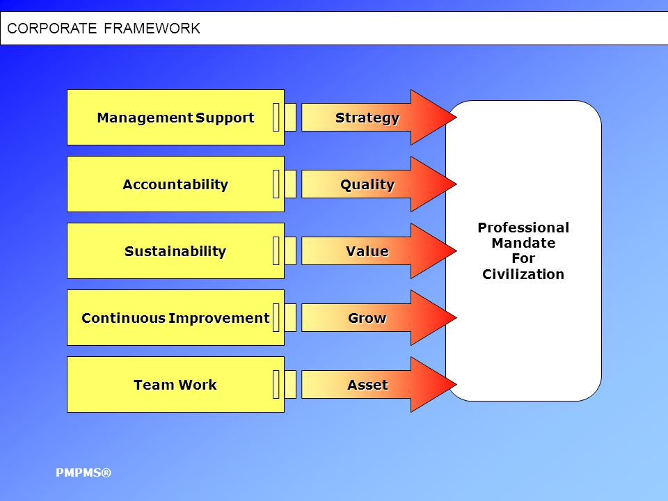 CORPORATE FRAMEWORK PMPMS® Management Support Professional Mandate For Civilization Accountability Sustainability Continuous Improvement Team Work Strategy Quality Value Grow Asset