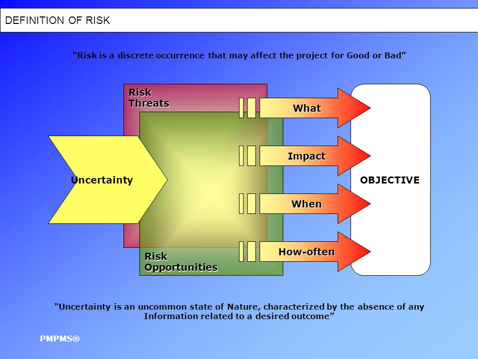 DEFINITION OF RISK PMPMS® RiskThreats OBJECTIVE Uncertainty is an uncommon state of Nature, characterized by the absence of any Information related to a desired outcome Risk is a discrete occurrence that may affect the project for Good or Bad RiskOpportunities What Impact When How-often Uncertainty