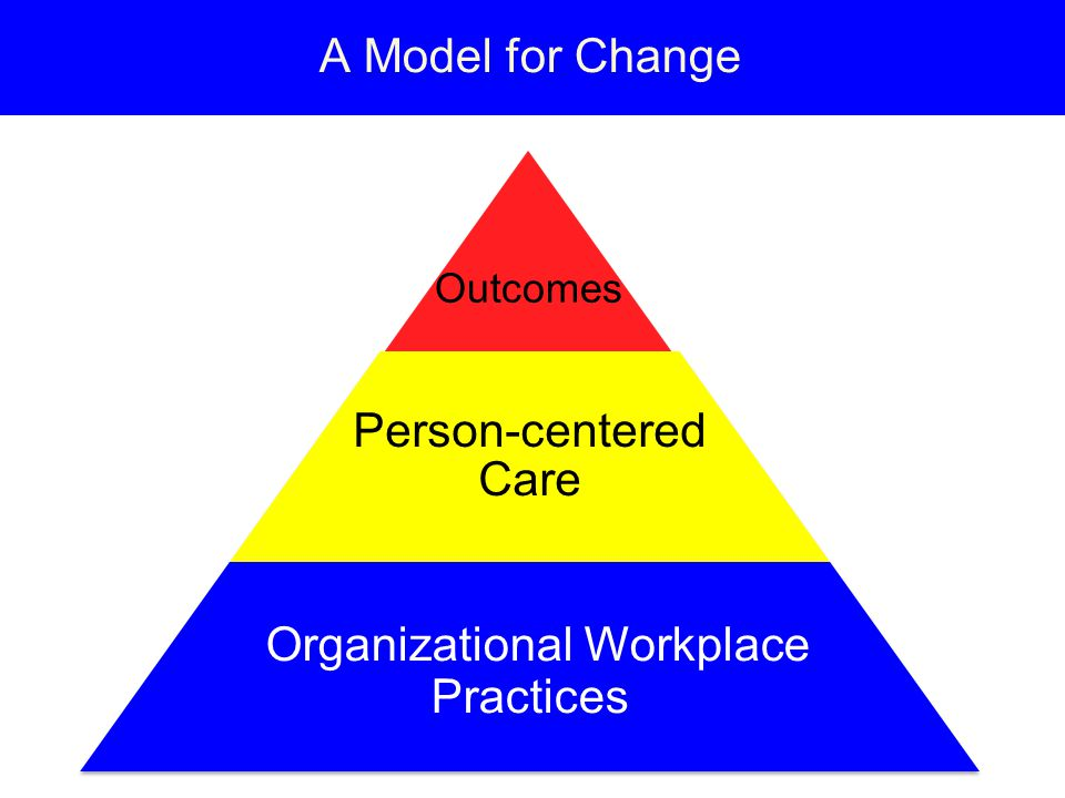A Model for Change Outcomes Person-centered Care Organizational Workplace Practices